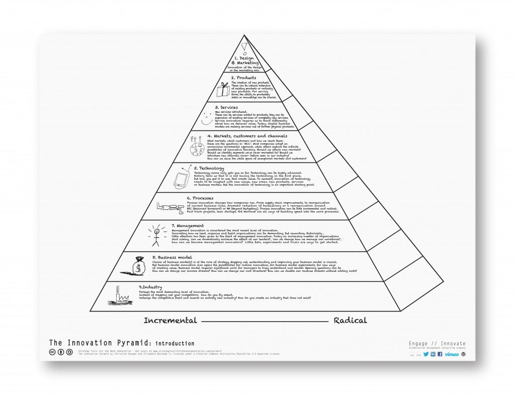 The Innovation Pyramid Intro